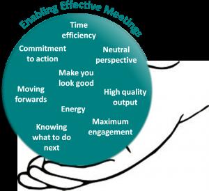 Enabling Effective Meetings