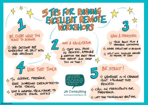 5 tips: RUNNING EXCELLENT REMOTE WORKSHOPS